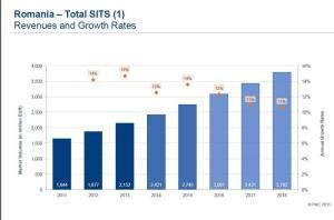 image-2015-06-10-20224192-41-evolutia-veniturilor-din-soft-servicii